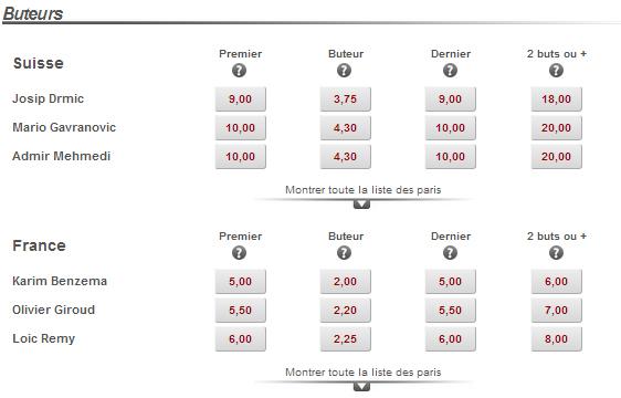 Composition Suisse France, 20 juin 2014 : Pronostic et buteur