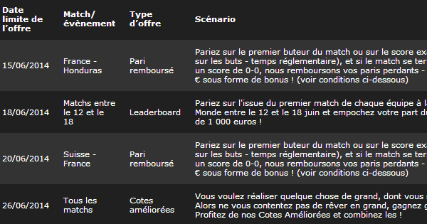 Bwin : promotion coupe du monde 2014
