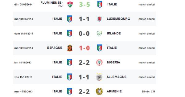 Pronostic Angleterre Italie, Coupe du Monde 2014